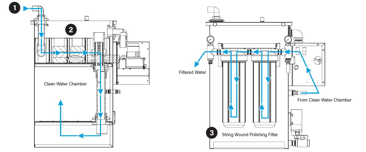 SCE MFS - Mobile Filtration System, How It Works