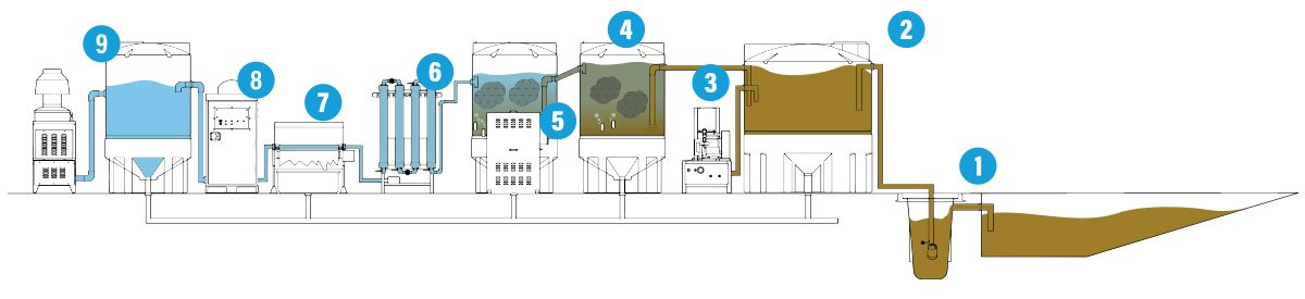 SCE CWWT - How Custom Wash Water Recycling for Oil, Grease and More Works