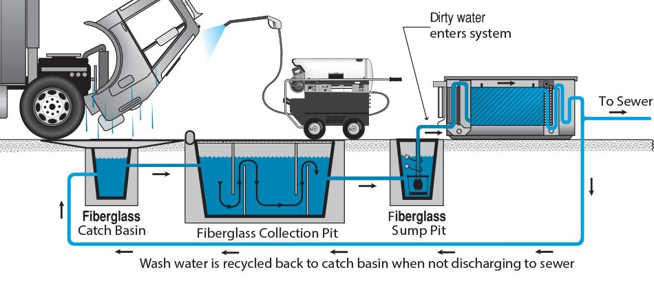 Water Maze Fiberglass Pit System