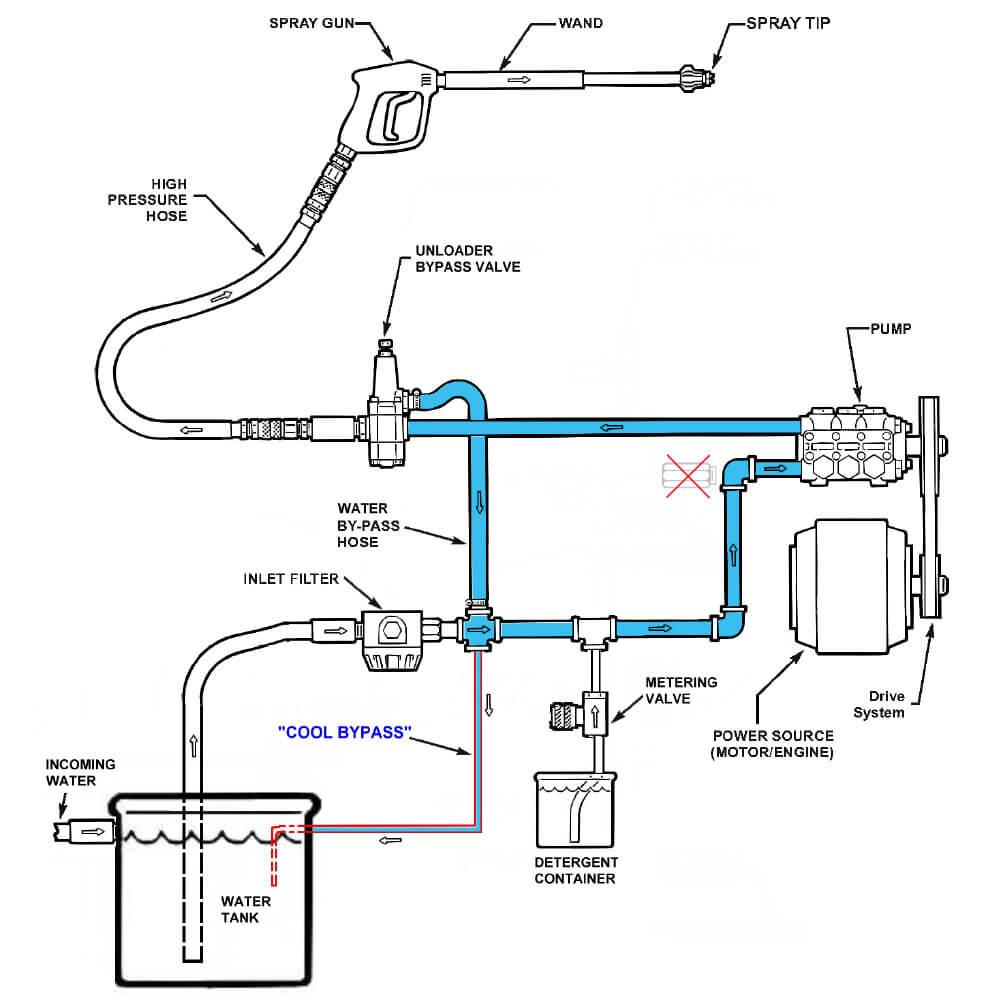 Landa's Patented Cool Bypass Technology
